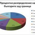 Брой на българските граждани в чужбина по държави – по численост Oбщо 2 036 092 Турция – 500000 Гърция – 300000 САЩ – 300000 Испания – 250000 Великобритания – 100000 […]